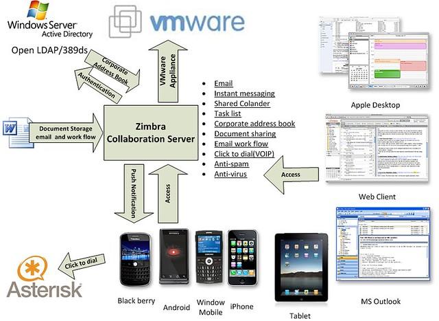 Zimrba,  Zimrba integration, unified communication, unified messaging, email collaboration, IT integration
