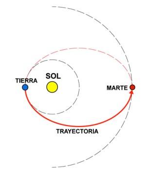 Sistema solar movimiento
