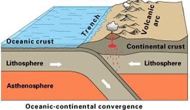 Proses interaksi antar litosfer yang membentuk gunung-gunung.