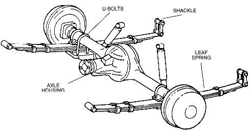 Leaf Rear Suspension