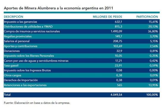 Minera Alumbrera Aporte Economía Argentina 2011