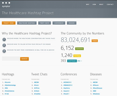 Symplur Healthcare Hashtag Project