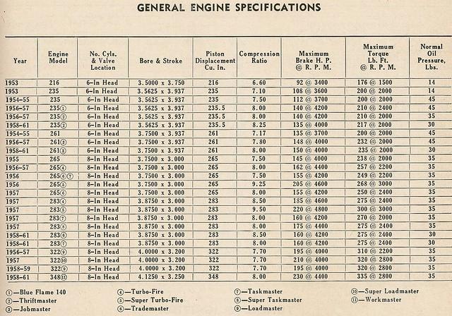 Specs Chevy 1957 Engine