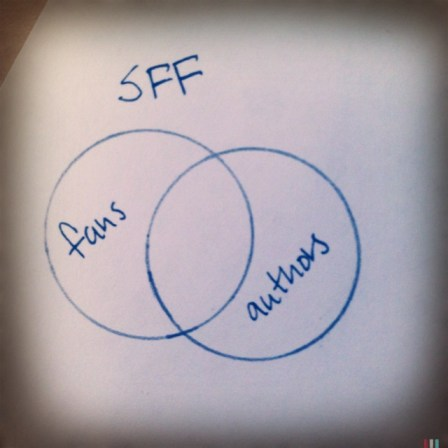 Venn diagram of SFF fandom.
