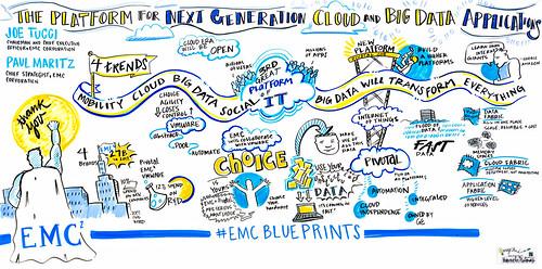 EMC Blueprint:  The Platform for Next Generation Cloud & Big Data Applications