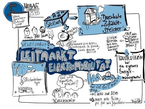 Dezentrale Zuhause Speicher: Zukunft der Energiewende. Graphic recording by Tanja FÖHR