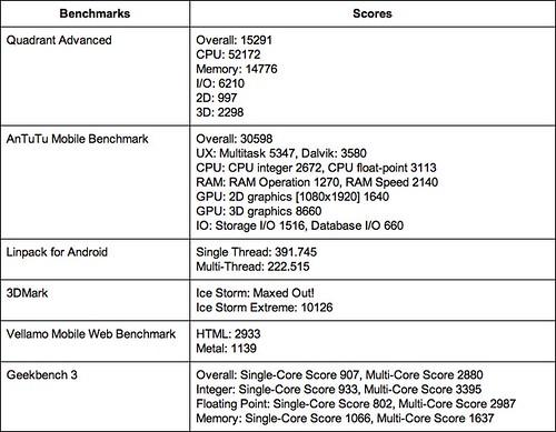 ผลการวัดประสิทธิภาพด้วยโปรแกรม Benchmark ต่างๆ
