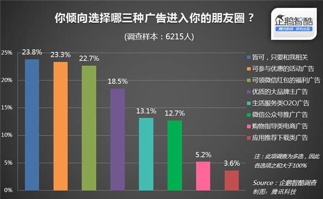 wechat_moments_advertising_consumer_preference