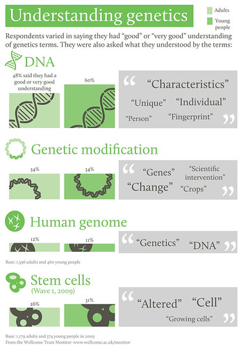 Wellcome Trust Monitor Infographic: Biomedical research