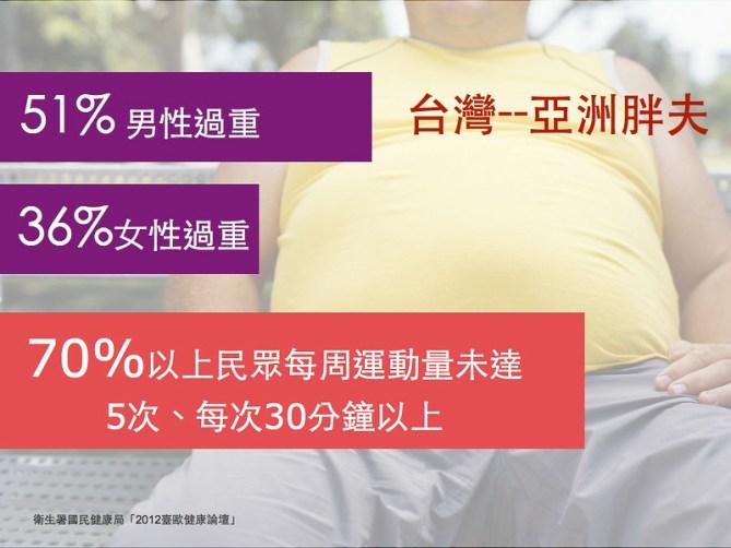 國人肥胖比例