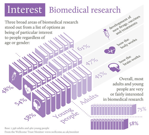 Wellcome Trust Monitor Infographic: Engagement with science