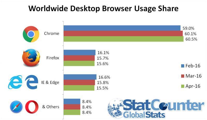 StatCounter-navegadores