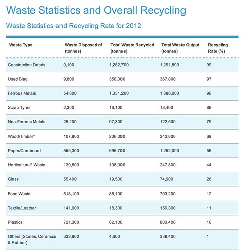 NEA Singapore Waste Statistics and Overall Recycling
