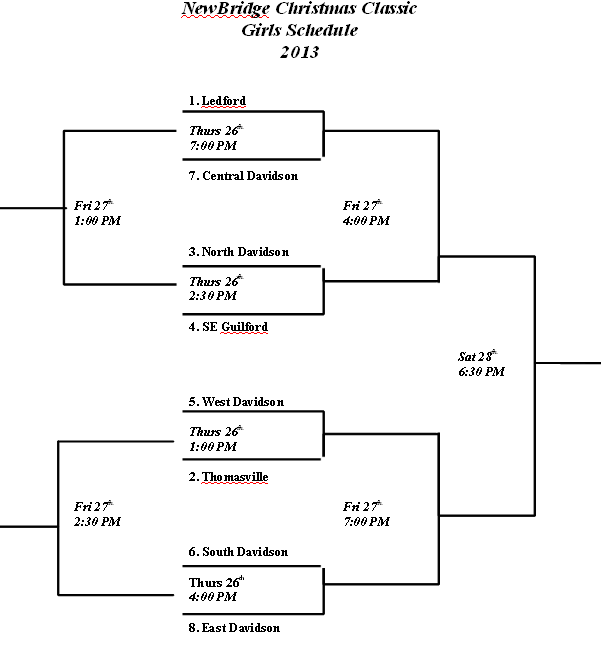 2013 NewBridge Basketball Girls Bracket