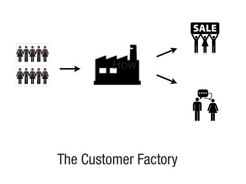 The Customer Factory