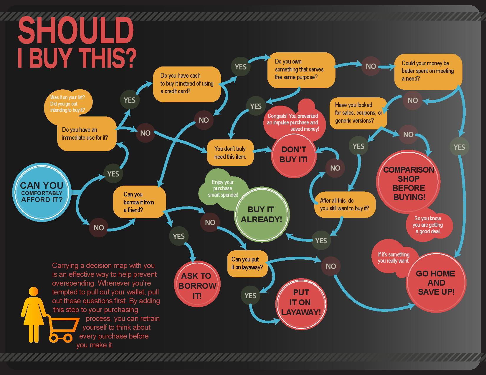 The Should I Buy This Decision Map