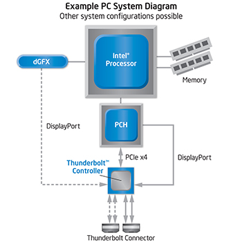 Thunderbolt block diagram