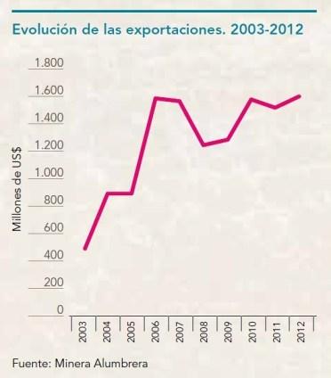 Evolución de las exportaciones. 2003-2012