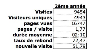 Statistique de fréquentation 2012-2013