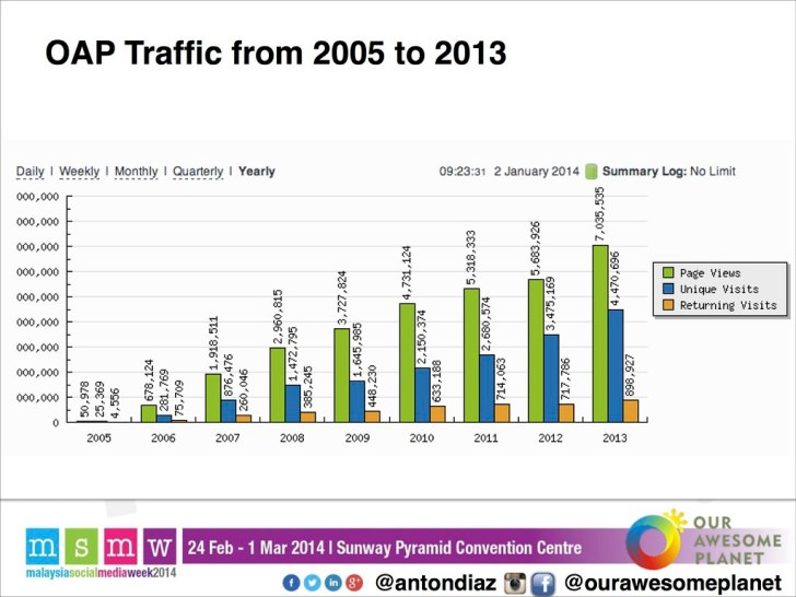 The Road to 1,000,000 Pageviews - The OAP Story MSMW2014 -13