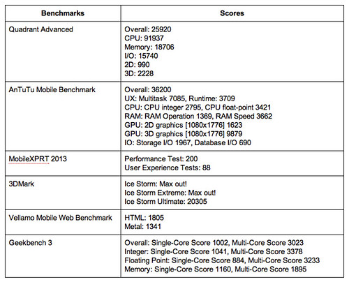 HTC One M8 Results