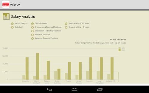 Salary Analysis เปรียบเทียบฐานเงินเดือนให้เราดู