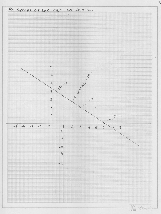 RD Sharma Class 9 Solutions Chapter 13 Linear Equations in Two Variables 36