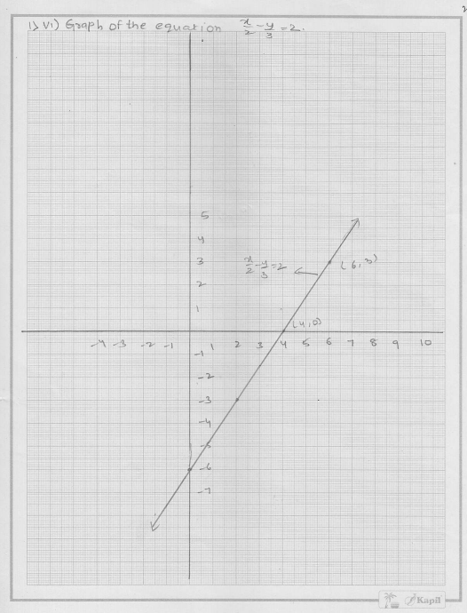 RD Sharma Class 9 Solutions Chapter 13 Linear Equations in Two Variables 20