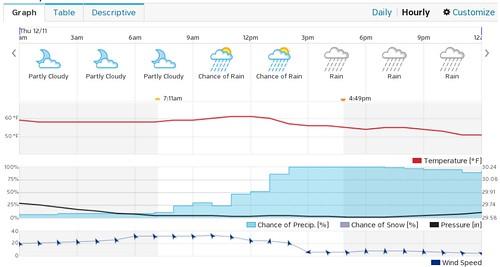 San Jose CA hourly forecast for Thursday, December 11 2014