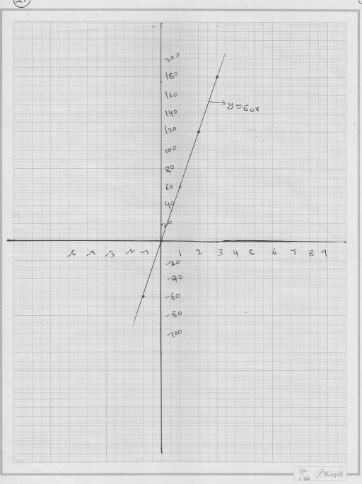 RD Sharma Solutions for Class 9 Chapter 13 Linear