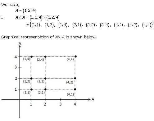 RD-Sharma-Class-11-Solutions-Chapter-2-Relations-Ex-2.1-Q-15-ii