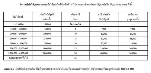 อัตราภาษีเงินได้บุคคลธรรมดา พ.ศ.2556-2557