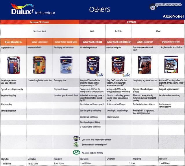 Dulux Product List3