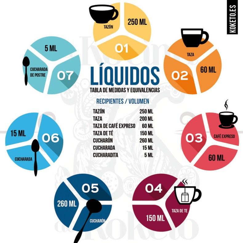 Tabla de líquidos y menaje