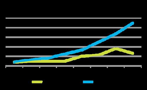 เปรียบเทียบพัฒนาการประสิทธิภาพของ MacBook Pro เทียบกับกฎของมัวร์