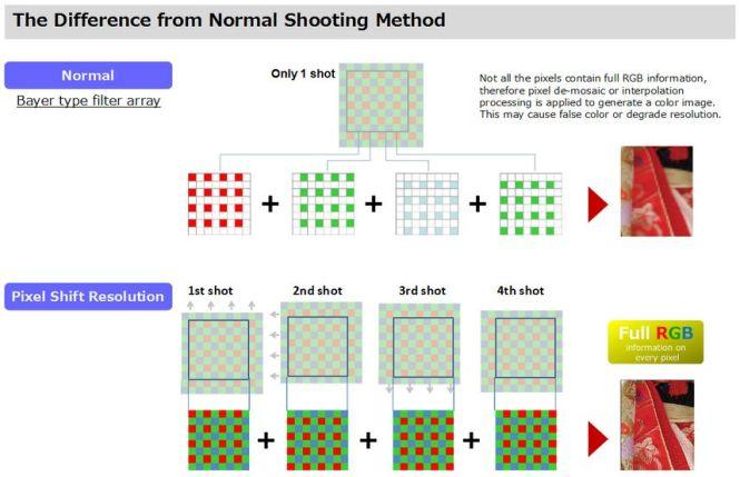"""Résultat de recherche d'images pour """"pixel shift pentax"""""""