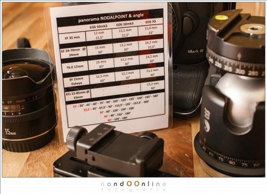 Spiekbriefje met daarop de verschillende afstanden die ik moet instellen, afhankelijk van de gebruikte camera en objectief. Ook de optimale rotatie hoeken zijn bepaald.