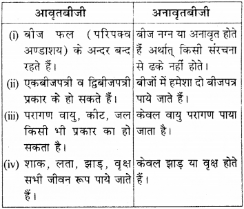 RBSE Solutions for Class 9 Science Chapter 7 Biodiversity 4