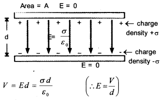 Plus Two Physics Notes Chapter 2 Electric Potential and Capacitance 15