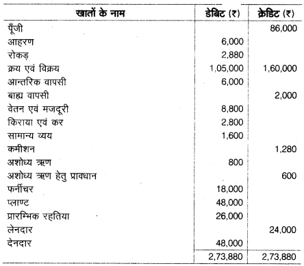 UP Board Solutions for Class 10 Commerce Chapter 2 34