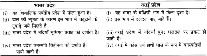 RBSE Solutions for Class 9 Social Science Chapter 12 भारत का भौतिक स्वरूप 5