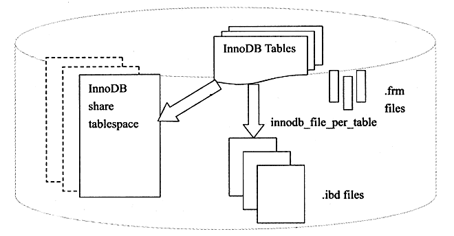 InnoDB表存储引擎文件