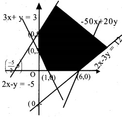 Plus Two Maths Chapter Wise Questions and Answers Chapter 12 Linear Programming 5