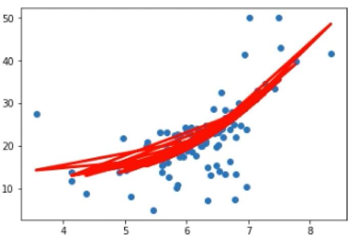 Regresión-lineal-practica-2