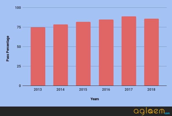 Assam HS Result Statistics