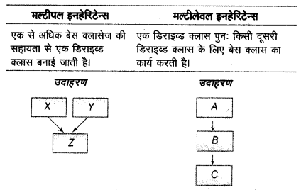 UP Board Solutions for Class 12 Computer Chapter 16 इनहेरिटेन्स 2Q.4