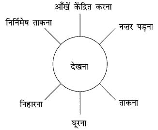NCERT Solutions for Class 10 Hindi Sparsh Chapter 12 तताँरा-वामीरो कथा Q2