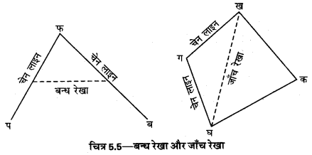 UP Board Solutions for Class 12 Geography Practical Work Chapter 5 Surveying Q.1.6