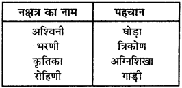 RBSE Solutions for Class 9 Science Chapter 12 aakashiy pinad avam bharathiy pamchang 3