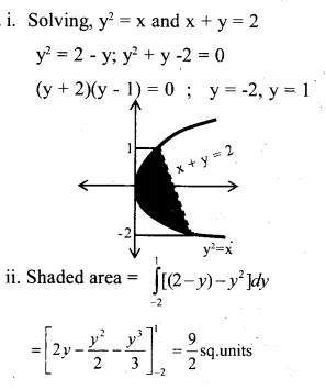 Plus Two Maths Chapter Wise Questions and Answers Chapter 8 Application of Integrals 16